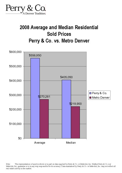 Perry & Co.'s average home sales price